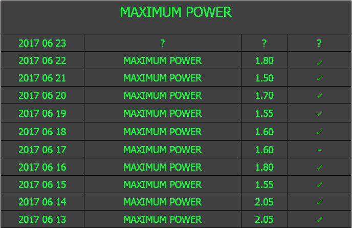 Maximum Power tipp statisztika!