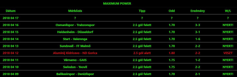 A legjobb Tippmix tippek tőlünk Neked: Tippmix tippek, mérkőzés elemzések, statisztikai adatok. Napi ingyenes tippek. Csatlakozz Magyarország legsikeresebb sportfogadó csapatához!