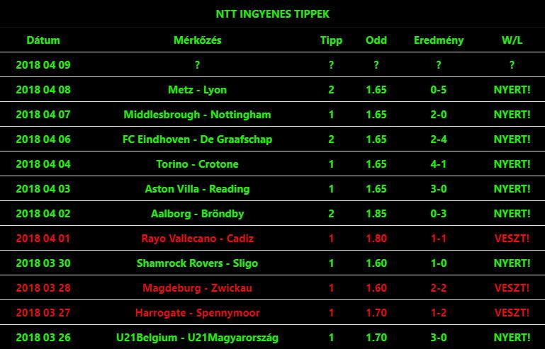 Kövesd te is az Ingyenes Prémium tippjeinket: Tippmix tippek, mérkőzés elemzések, statisztikai adatok. Napi ingyenes tippek. Csatlakozz Magyarország legsikeresebb sportfogadó csapatához!