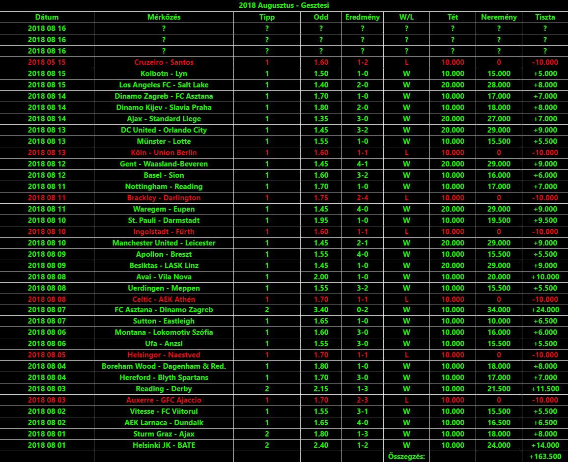 NTT: Prémium sportfogadás tippek: Tippmix tippek, mérkőzés elemzések, statisztikai adatok. Napi ingyenes tippek. Csatlakozz Magyarország legsikeresebb sportfogadó csapatához!