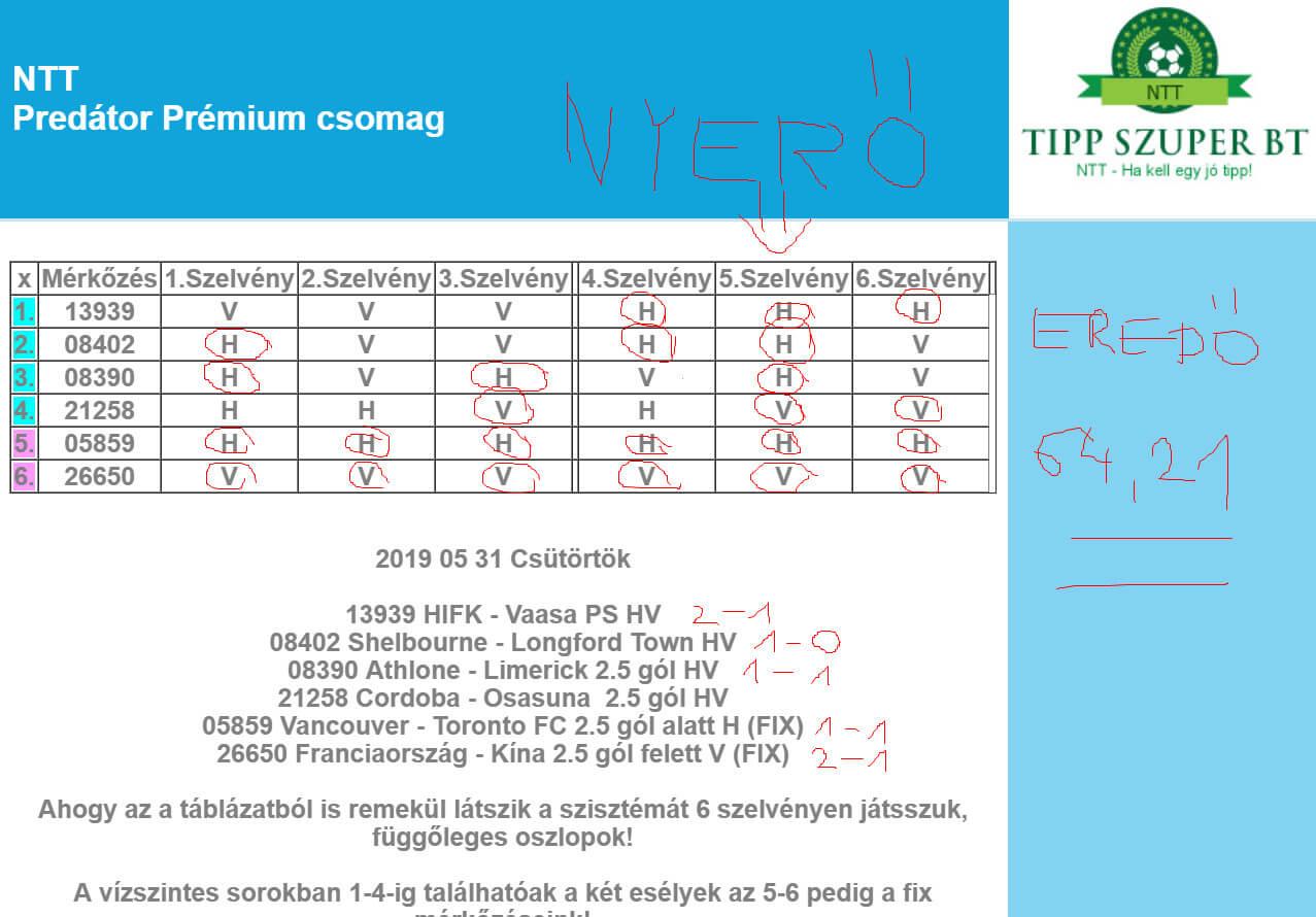 100.00-as szorzót fogtunk: Tippmix tippek, mérkőzés elemzések, statisztikai adatok. Napi ingyenes tippek. Csatlakozz Magyarország legsikeresebb sportfogadó csapatához!