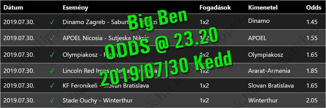 Big Ben - Tippmix tippek 167 - Tippmix tippek
